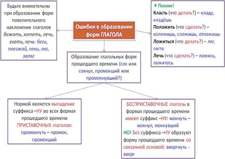 морфологические нормы (глагол)