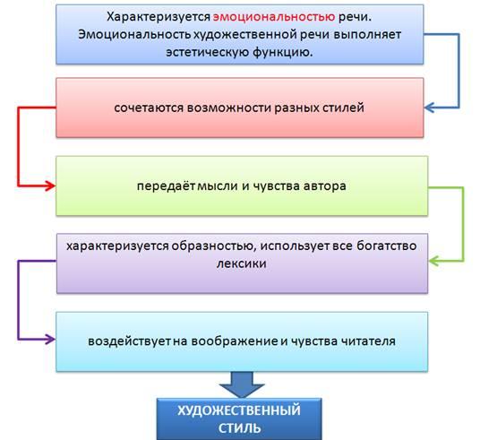 Стили и типы речи в русском
