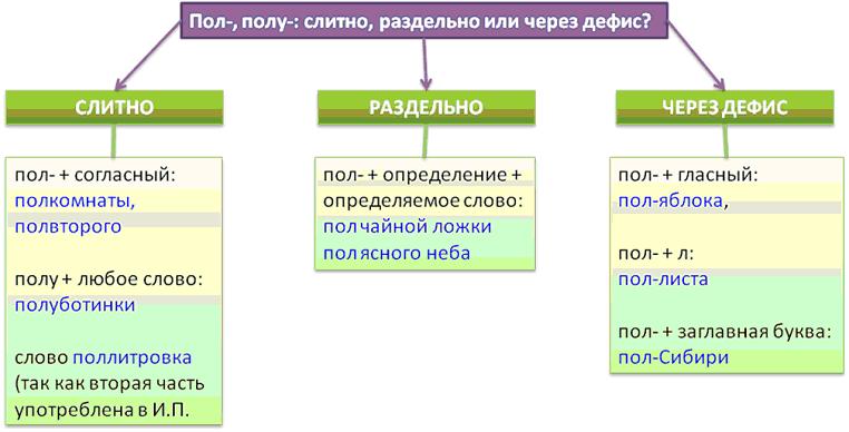 слитное, дефисное, раздельное написание слов с полу, пол