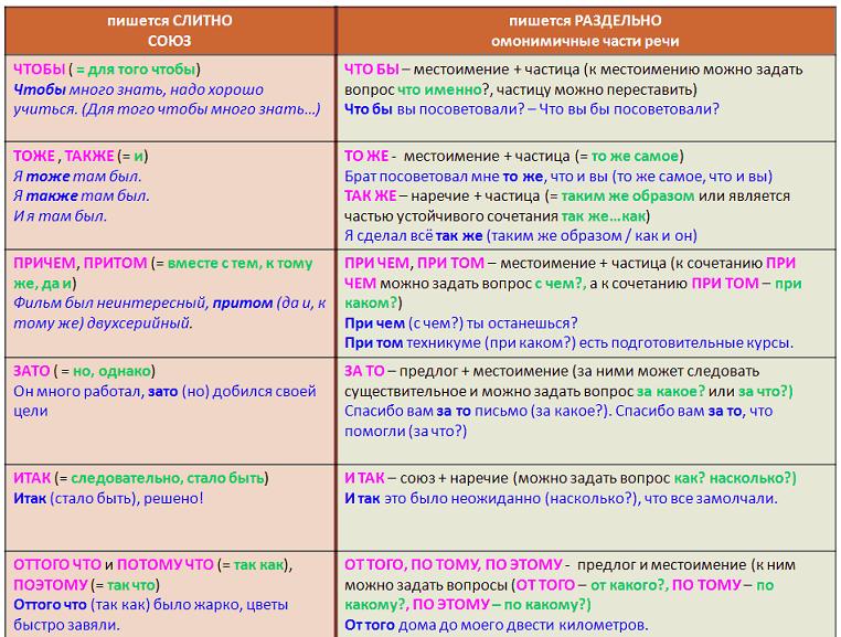союзы или местоимения и наречия с предлогом и частицей