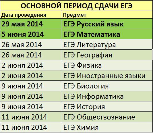 расписание ЕГЭ 2014