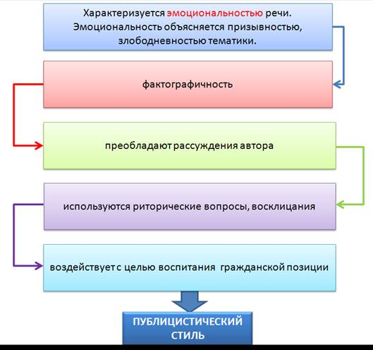 Стили современного русского литературного языка шпаргалка 10