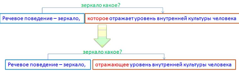 Схема синтаксического разбора предложения с деепричастным оборотом.